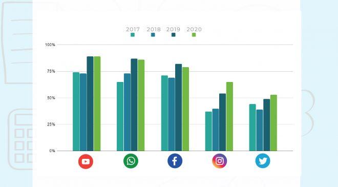 #RedesSociales más usadas en #España