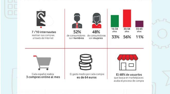 Radiografía del consumidor online en #España